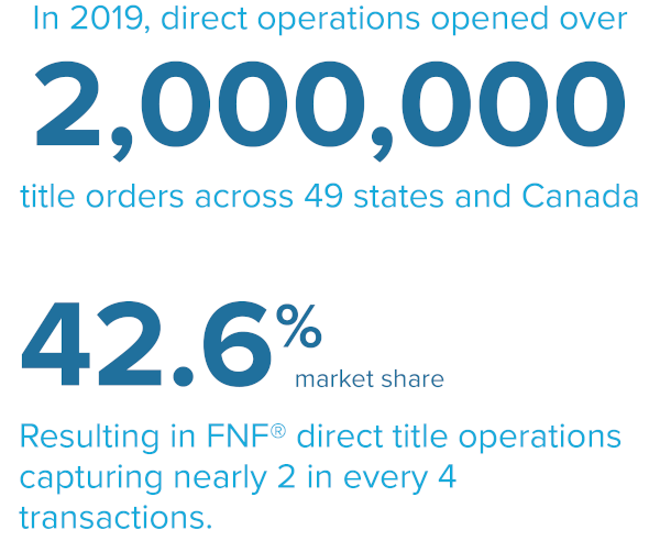FNF Direct Operations have a 42.6%25 market share